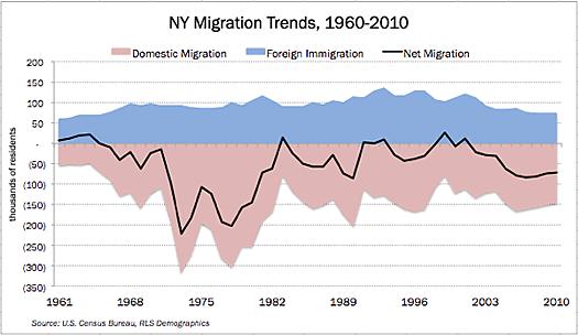 empire center ny migration trends
