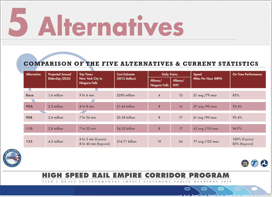 empire corridor high-speed rail options 2014-March