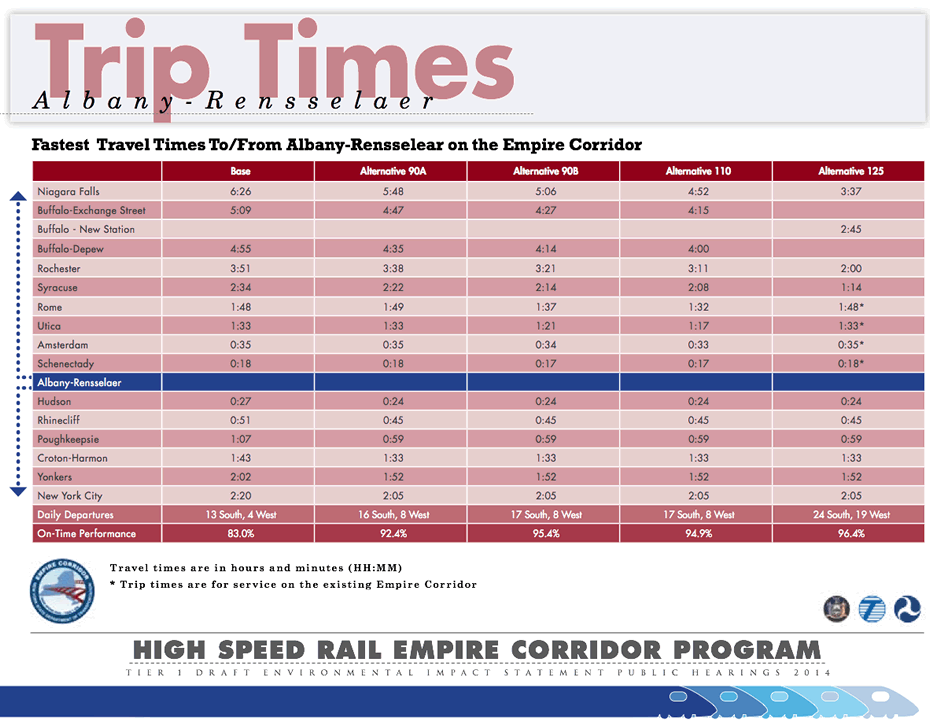empire corridor high-speed rail trip times 2014-March