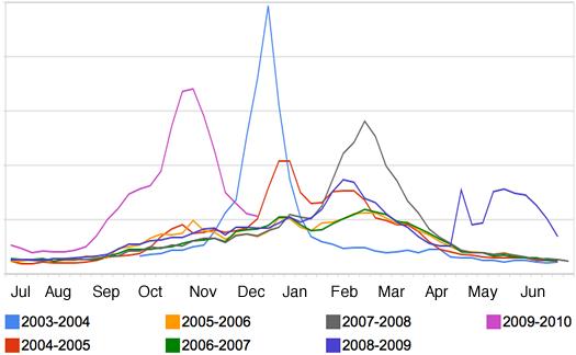 flu season chart ny 2009-12