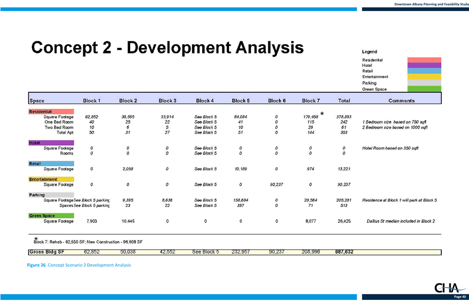 former_Albany_convention_center_site_feasibility_study_concept2_analysis.png
