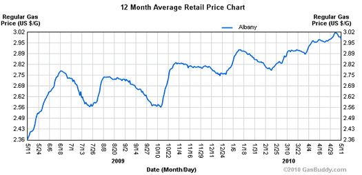 gas prices last year 2010-5