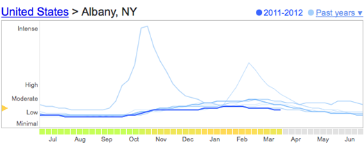 google flu trends albany 2012-04-02