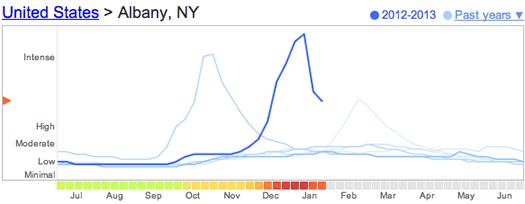 google flu trends albany 2013-01-30
