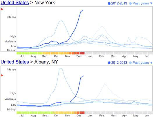 google flu trends ny albany 2013-01-03