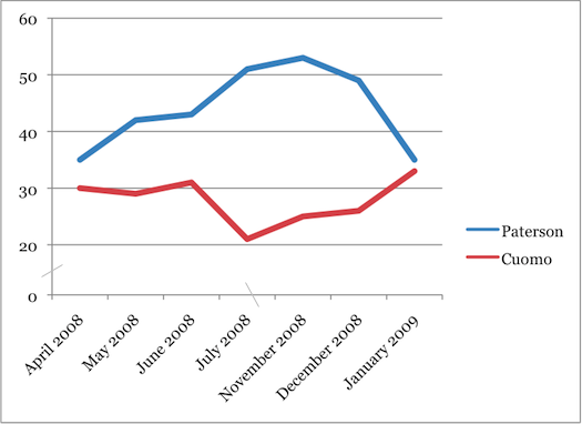 gov primary polling chart