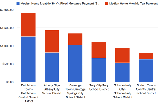 chart 2013 Capital Region property tax + mortgage payment medians clip.png