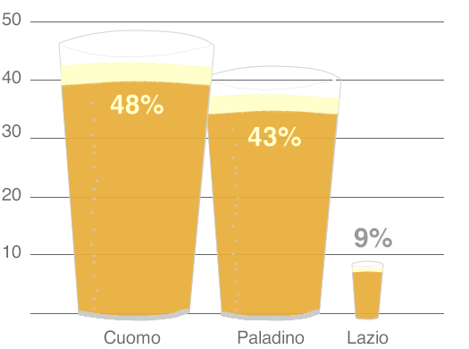 gubernatorial beer poll results
