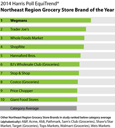 harris poll supermarket brands 2014