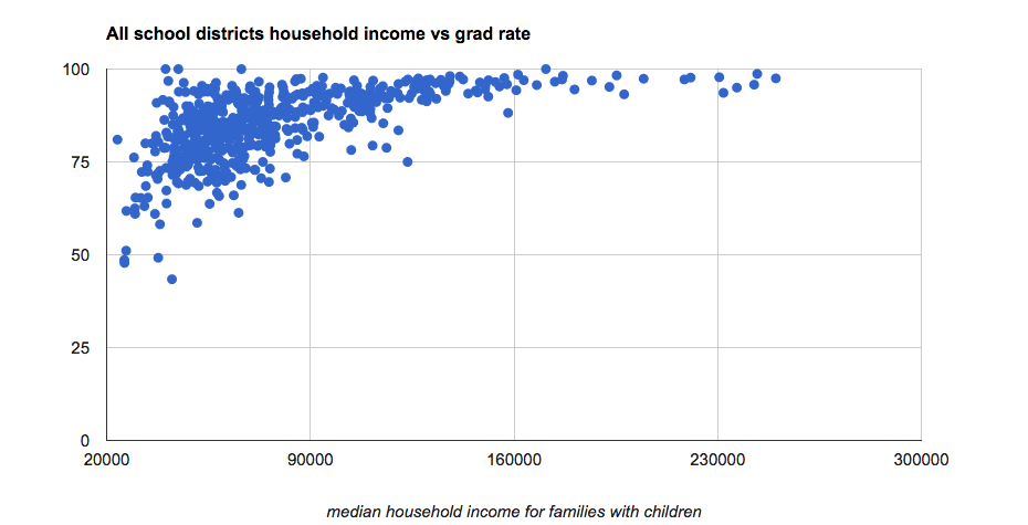 high_school_grad_rates_vs_income_all_2012.png