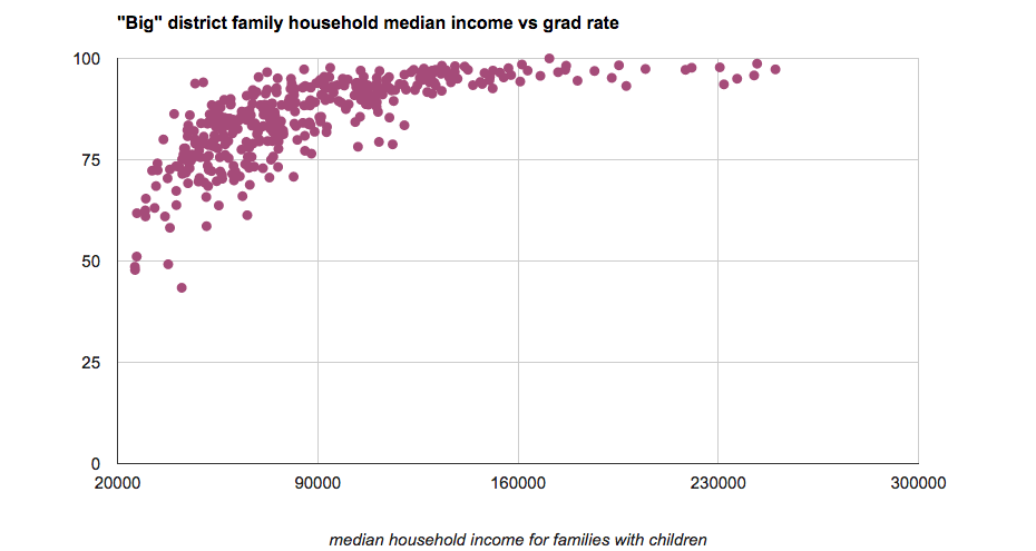 high_school_grad_rates_vs_income_big_2012.png