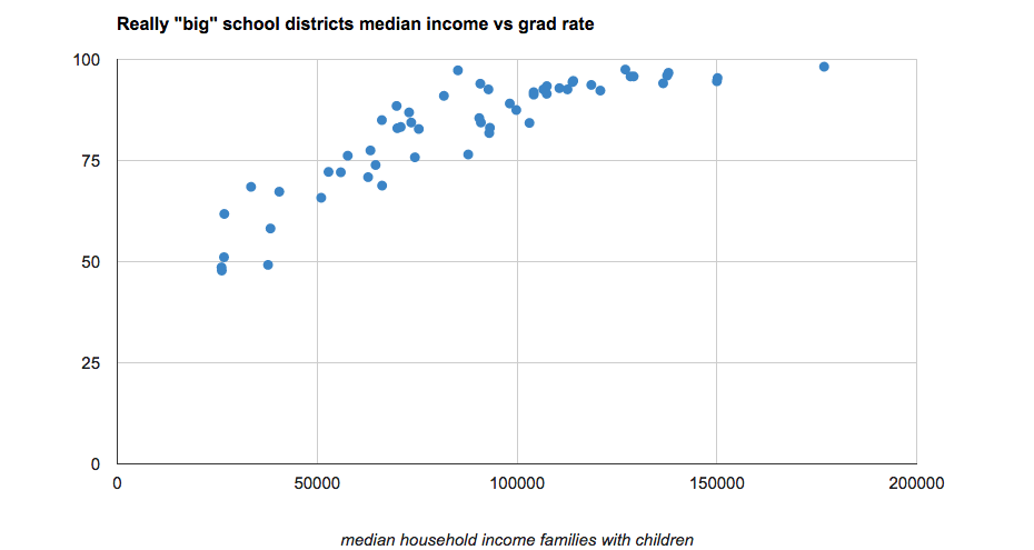 high_school_grad_rates_vs_income_reallybig_2012.png