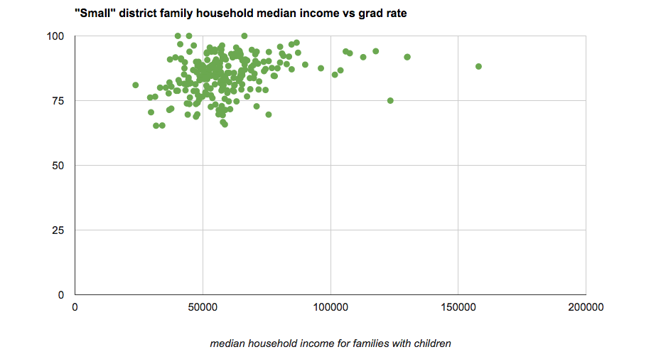 high_school_grad_rates_vs_income_small_2012.png
