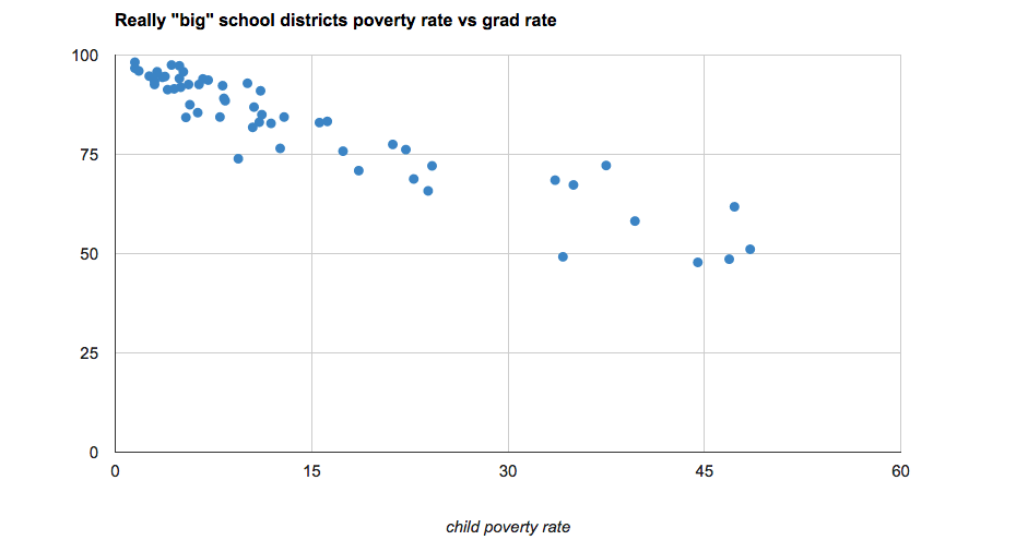 high_school_grad_rates_vs_poverty_reallybig_2012.png