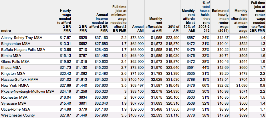 housing wage table NYS metros