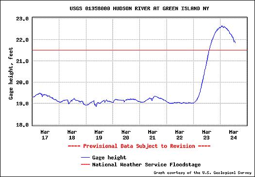 hudson gauge 2010-3-24