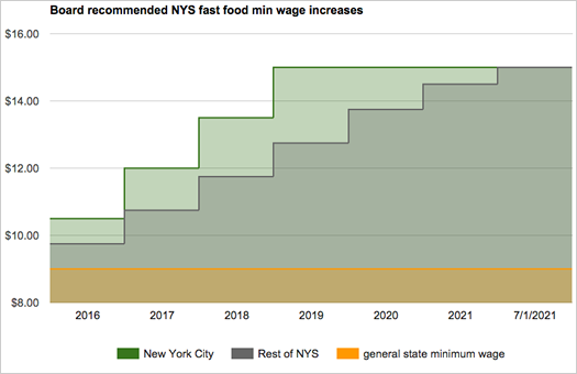 fast food wage increase schedule chart