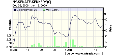 intrade Kennedy chart