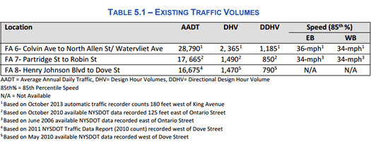 johnston_safer_streets_Central_Ave_volumes.png