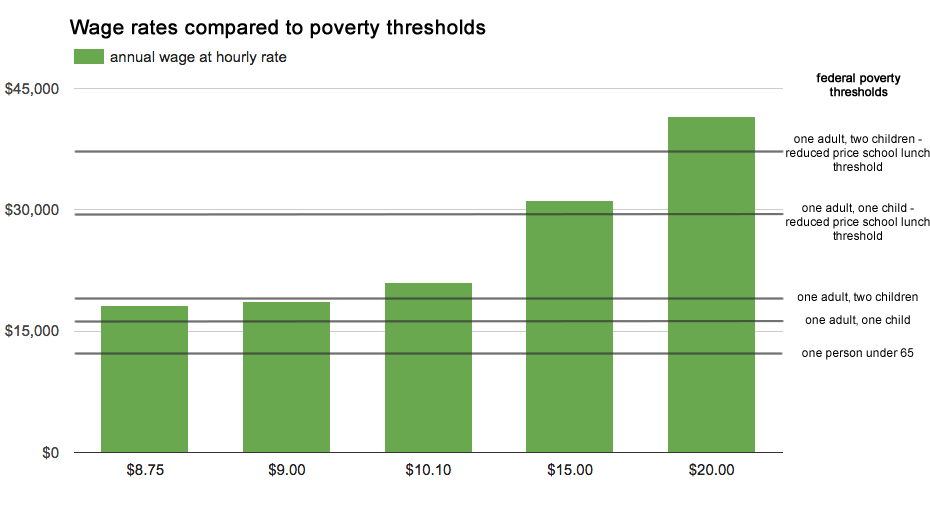 minimum_wage_rates_poverty_thresholds.png