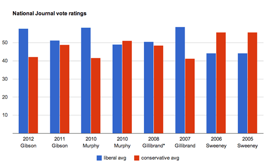 national journal vote ratings ny 20 2005-2012