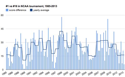 ncaa 1v16 seed scoring graph 1985-2013