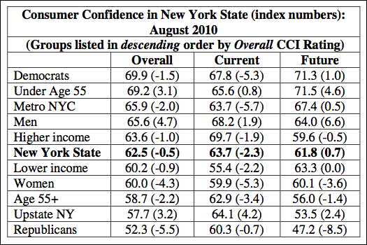 new york state consumer confidence Aug 2010