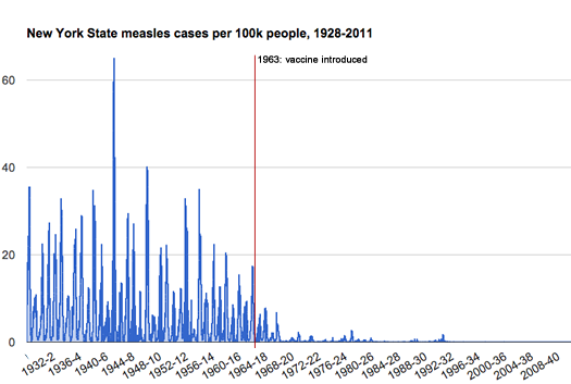 graph of measles incidence in New York State 1928-2011