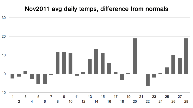 november 2011 weather avg diff from normal