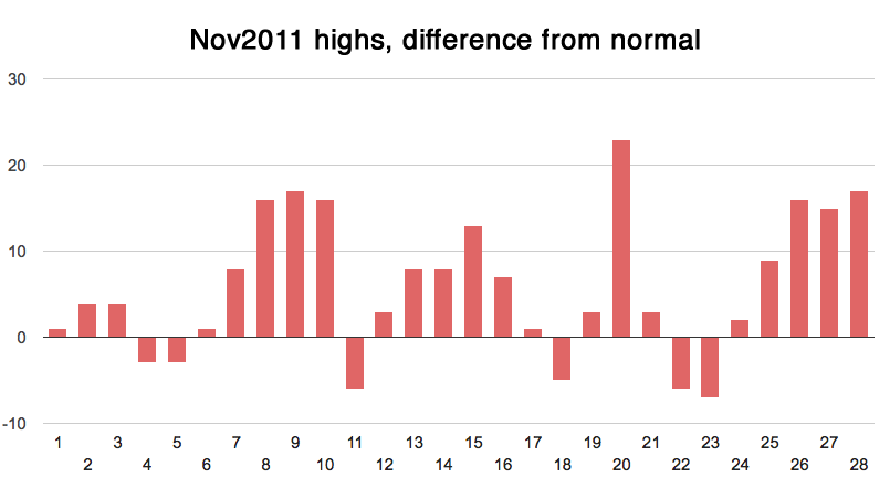 november 2011 weather hi diff from normal