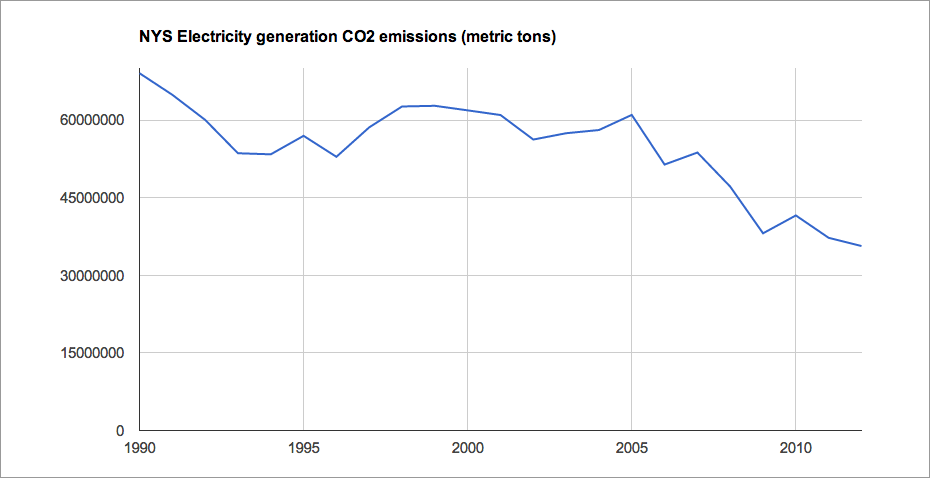nys_electric_generation_CO2.png