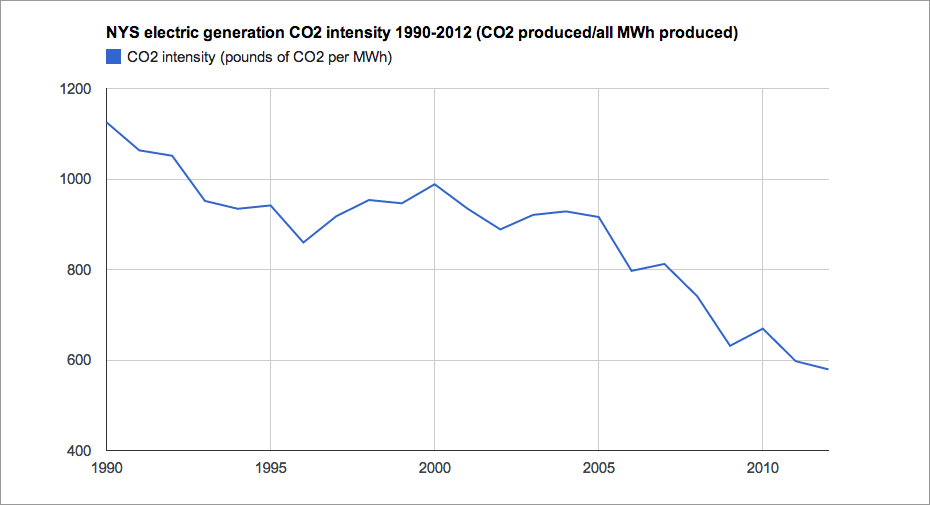 nys_electric_generation_CO2_intensity.png