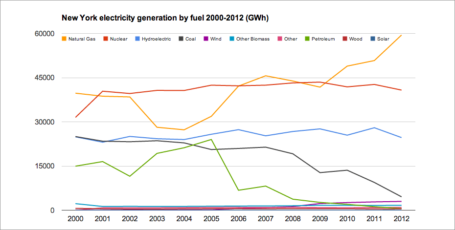 nys_electric_generation_by_fuel.png