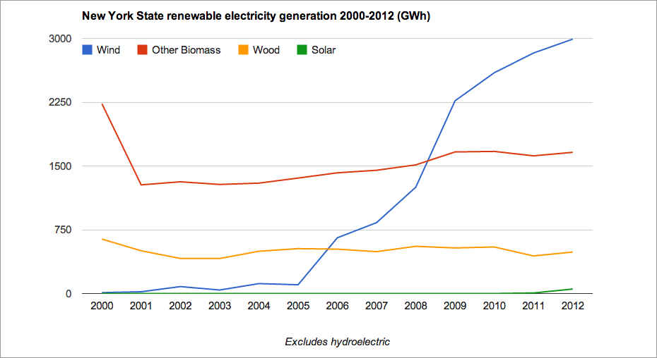 nys_electric_generation_renewables.png