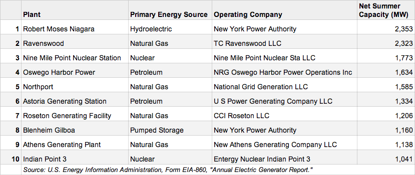 nys_electric_generation_top_10_power_plants.png