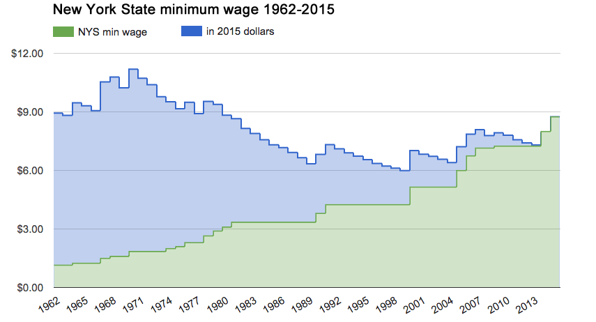 nys_minimum_wage_history.png