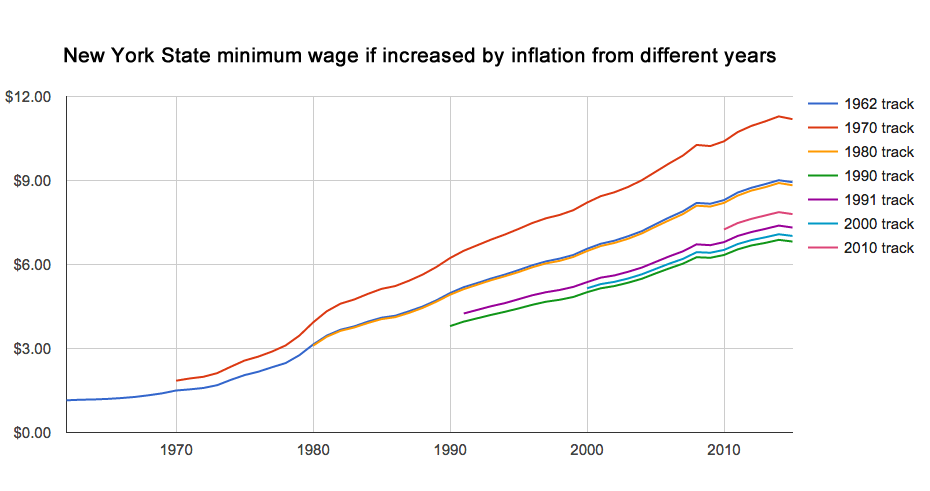 nys_minimum_wage_inflation_tracks.png