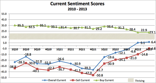 nys real estate sentiment siena sri