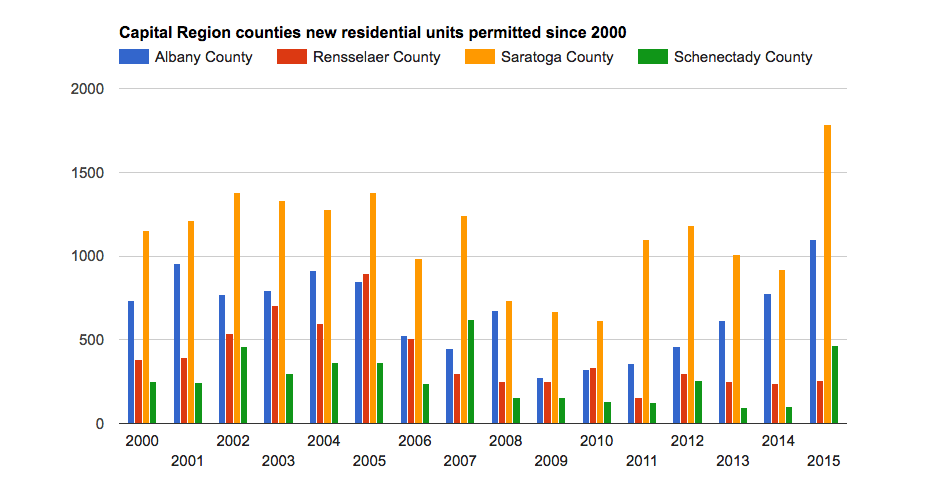 residential building permits counties since 2000