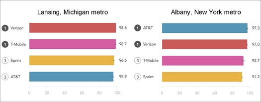 rootmetrics lansing albany 2016 overall performance