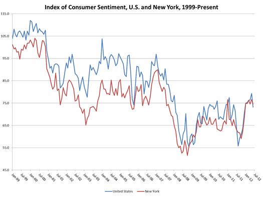 siena research institute consumer confidence 1999-2012
