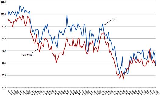 siena sri consumer confidence chart 2011-08-03
