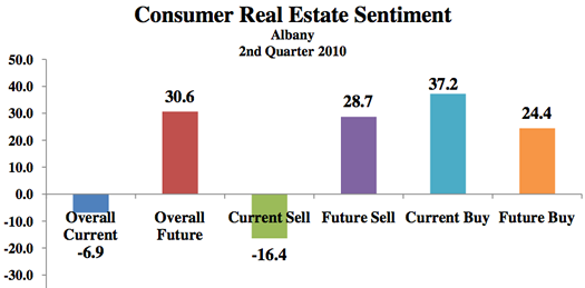 consumer real estate sentiment 2010 July