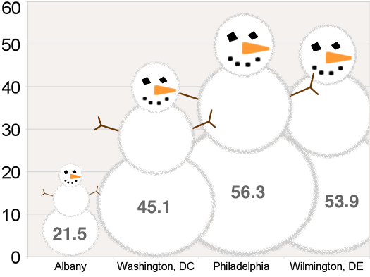 snowfall city totals snowmen