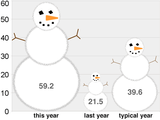 snowfall totals snowmen 2010-2011-Feb