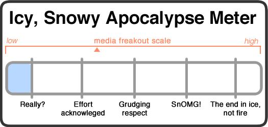 snowy apocalypse meter 2013-11-26