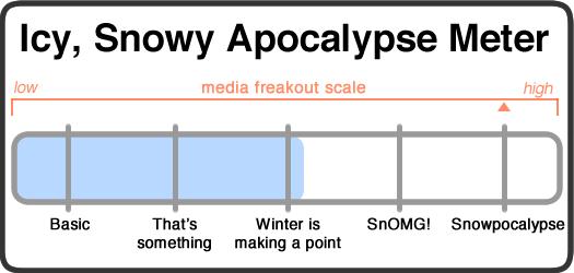 snowy apocalypse meter_2014-11-24