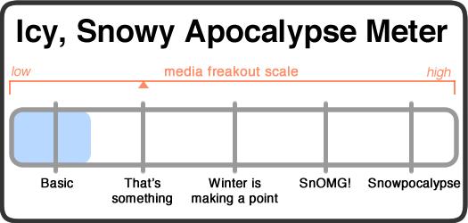 snowy apocalypse meter 2014-12-09