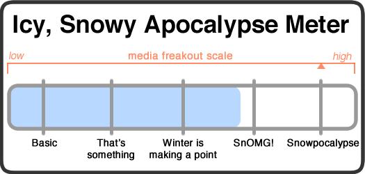 snowy apocalypse meter 2015-01-26
