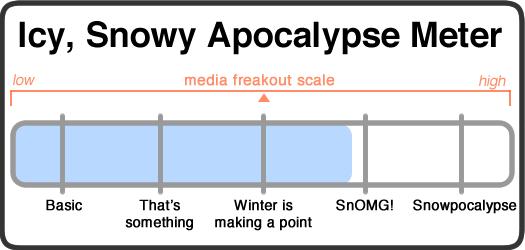 snowy apocalypse meter 2015-02-01
